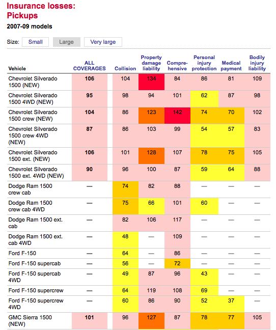 IIHS Examines Insurance Losses By Vehicle Model | GCBC