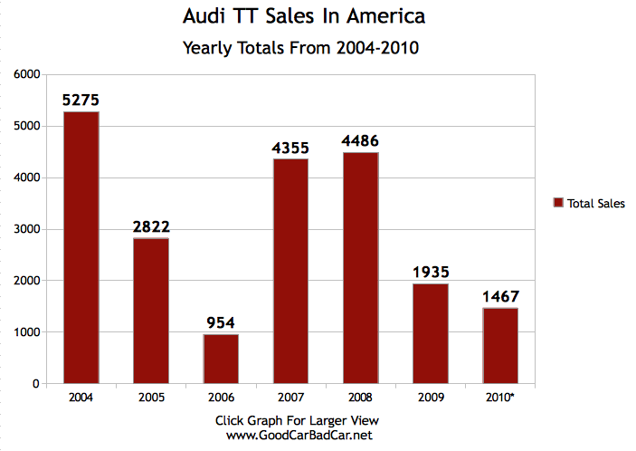 Audi Tt Sales The Decreasing Popularity Of A Beautiful Car