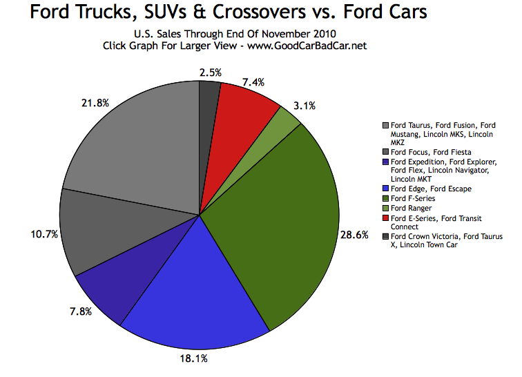 Dodge Sales Vs Chevy Sales For 2014 | Autos Post