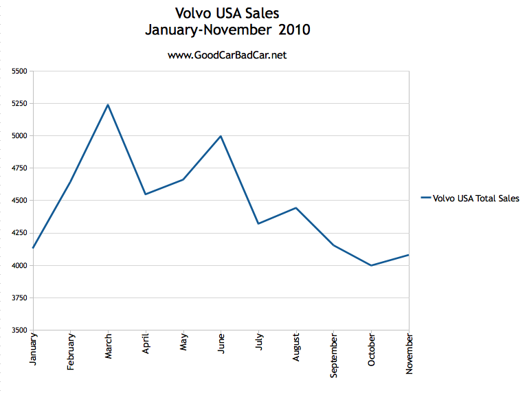 Us Car Sales Chart ImageResizerTool Com