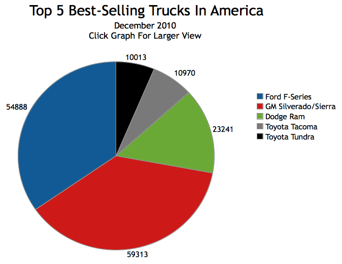 Best selling cars state by state page 2 ar15 com