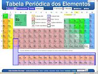 Ci nciatuc tabela peri dica for Ptable tabela periodica