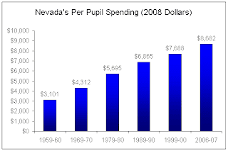 Nevada's per-pupil education spending has dramatically increased in the last 50 years