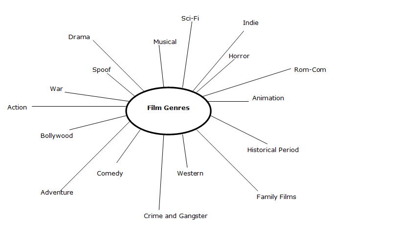 an analysis of the films in genre Keep audiences satisfiedthe history and evolution of genres genre analysis also includes understanding the evolution of a genre over horror film genre analysis.
