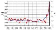 Concentración de dióxido de carbono en la atmósfera