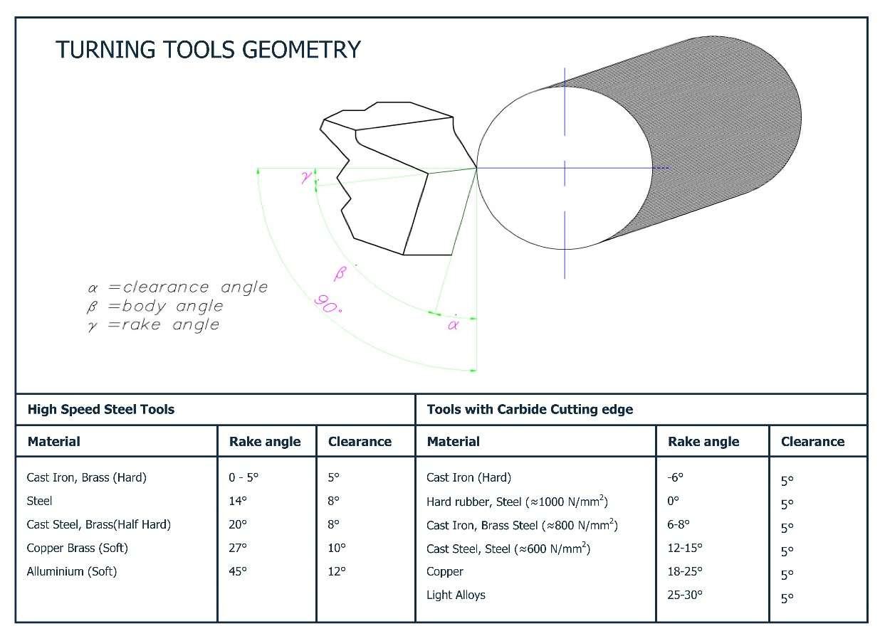 Perfect Turning Tool Geometry 1236 x 894 · 183 kB · jpeg