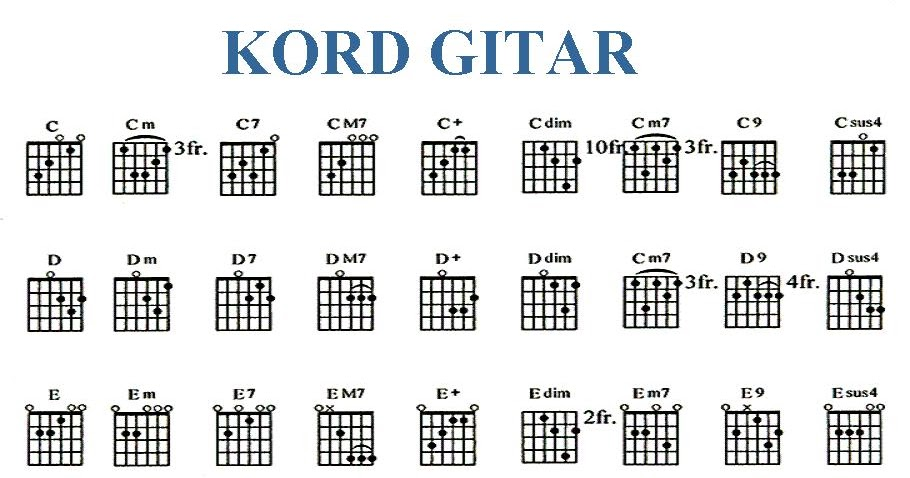 GUITAR CHORD and LYRIC SONG: diagram kord gitar