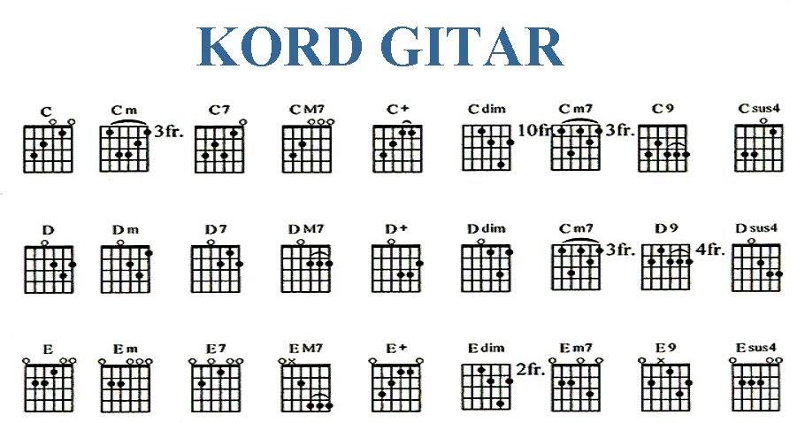 Chord Gitar Peterpan Ada Cerita