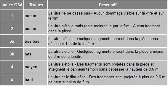 Classification selon tests GSA