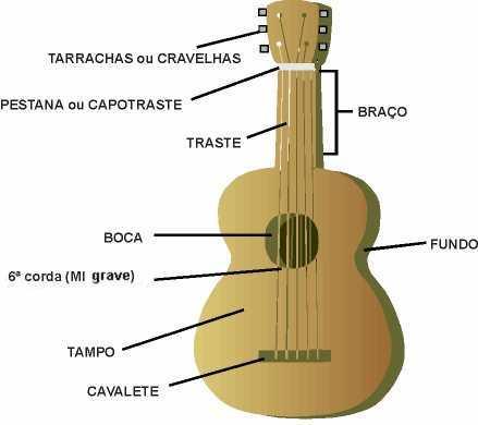 /trocarcordas1.htm e aprenda como trocar as cordas do seu violão
