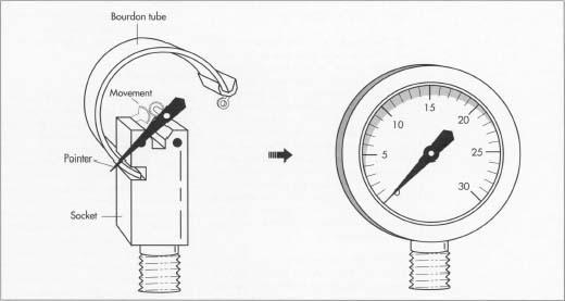 Thuisbarista Nl Bekijk Onderwerp Domobar Manometer