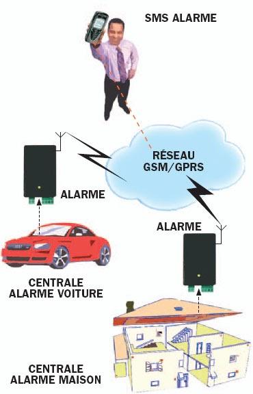 une alarme t l phonique gsm deux entr es pour voiture ou maison schema electronique net. Black Bedroom Furniture Sets. Home Design Ideas