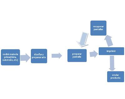 El mapa de procesos muestra esos pasos y la relación entre ellos.