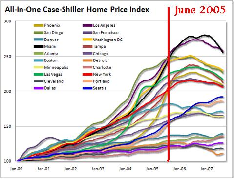 Case-Shiller home price chart Oct 2007