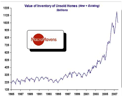 Inventory of Unsold Homes