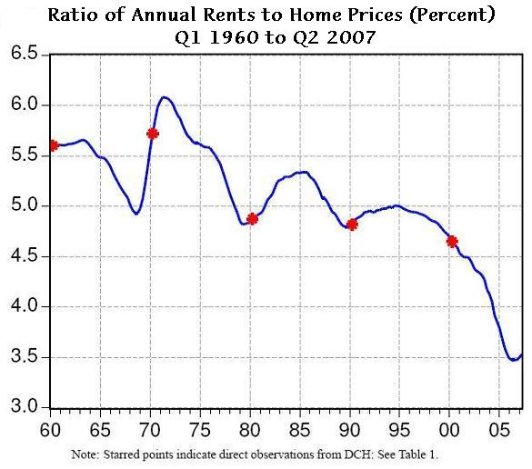 The Rent-Price Ratio for the Aggregate Stock of Owner-Occupied housing 1960-2007