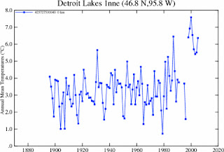 erroneous NASA temperature data