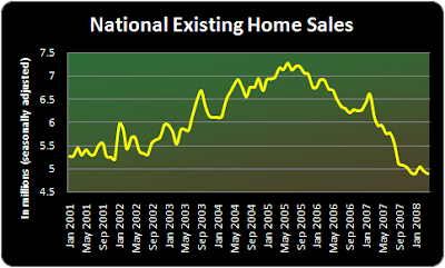 existing home sales in the US fell 1% in April to a 4.89 million-unit annual rate