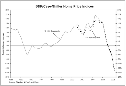 Case-Shiller home price index thru May 2008