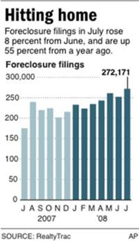 July 2008 Foreclosure Filings Are Up 55% Year Over Year