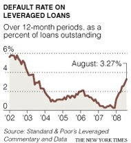 loan defaults