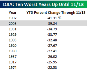 10 worst years for the Dow Jones Industrial Average [DJIA]