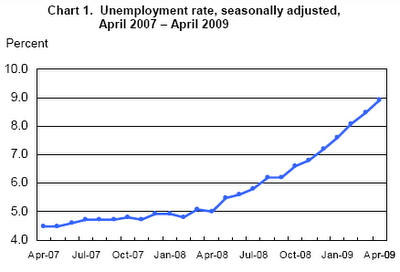 Unemployment Rate April 2007-April 2009 seasonally adjusted