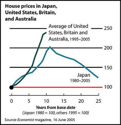Decline in Japanese housing prices has gone on for almost 25 years?