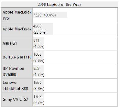 2006年度笔记本电脑评选