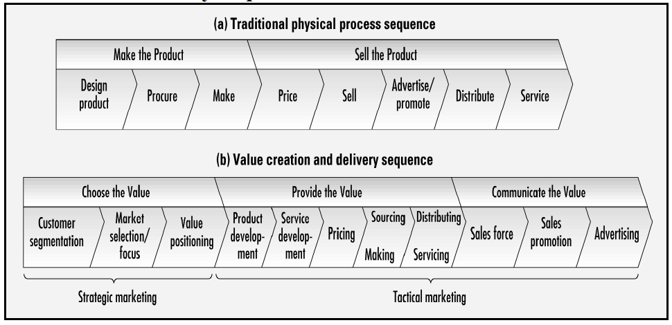 value creation and delivery sequence marketing essay Value creation is the primary aim of any business entity if customers value consistent quality and timely delivery, then the skills, systems creating value: value creation index valuebasedmanagementnet.