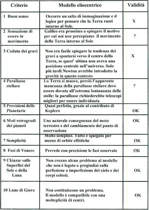 MODULO ELIOCENTRICO 1610