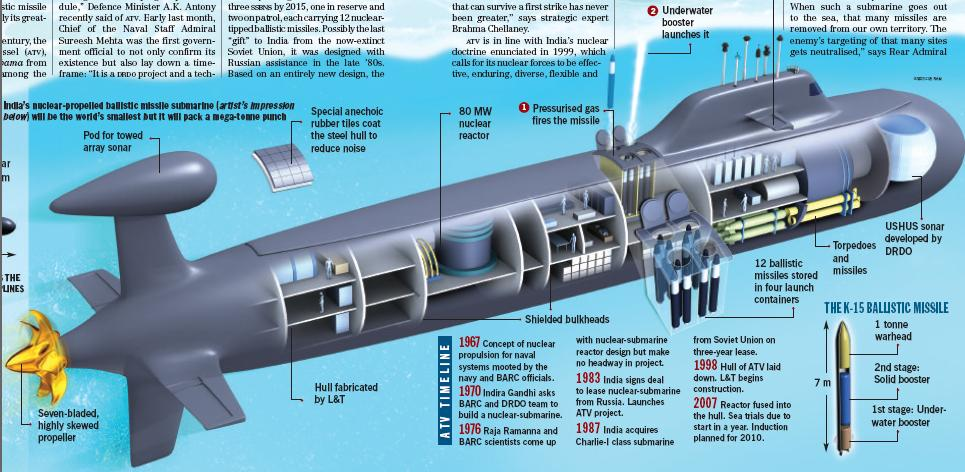 sticks and stones indias first indigenous nuclear submarine