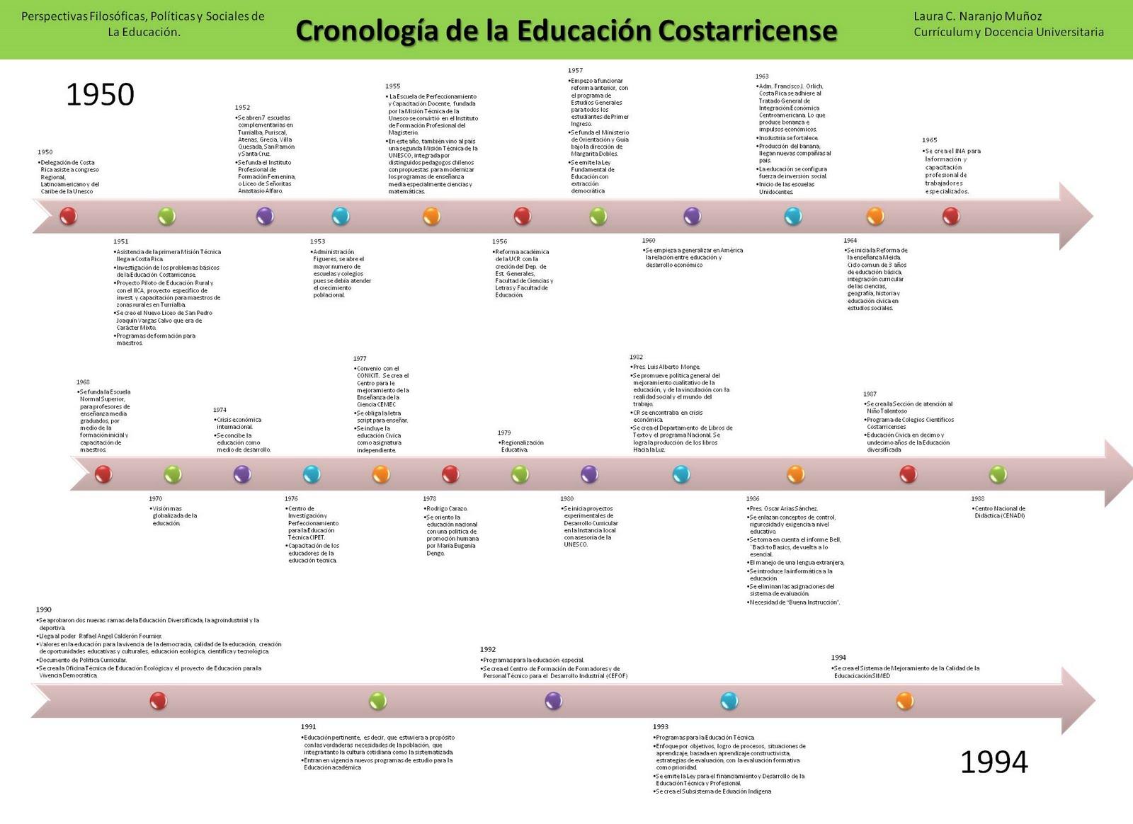 He construido de esta forma un mapeo hist rico de las ideas de donde deviene nuestro presente educativo que se presenta a continuaci n