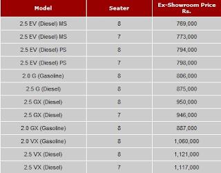 Toyota Innova India Price List