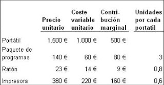 Lista+precios+tienda - Gestión agresiva y rentable de los precios: el poder de los productos complementarios