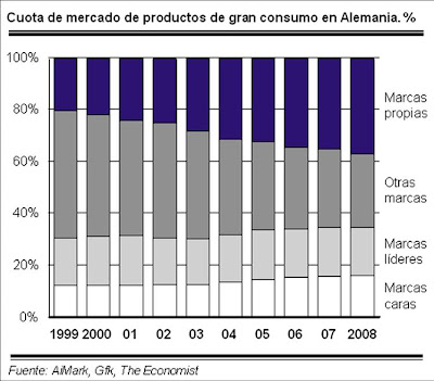 Cuota+de+mercado+de+MDD - El avance imparable de las marcas del distribuidor