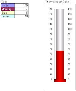 sharing excel wildan fauzi thermometer chart. Black Bedroom Furniture Sets. Home Design Ideas