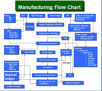 manufacturing process flow chart