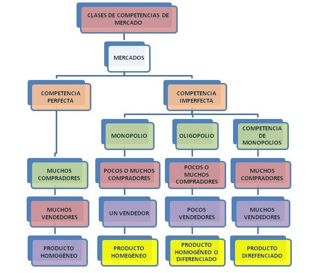 CIENCIAS SOCIALES: MAPA CONCEPTUAL-COMPETENCIAS DE MERCADO
