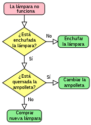 Diagramacion diagrama de flujo diagrama de flujo ccuart Image collections