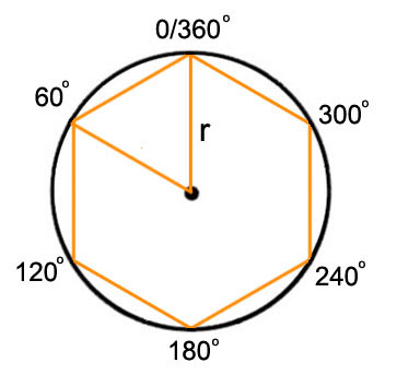 Radius Of Circle. In terms of the circle below,