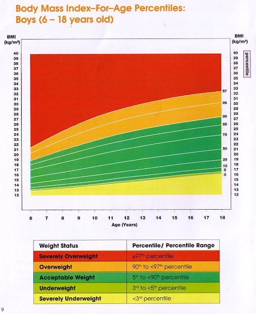 Bm Chart Vtwctr