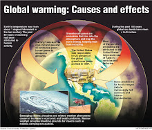 Global warming is not science fiction