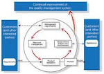 Guidance  on Process Approach by ISO Support