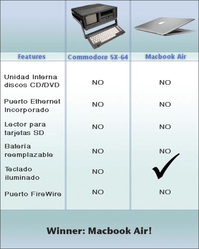 [macbook-air-vs-commodore-chungo.png]