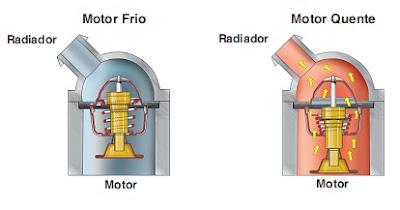valvula termostatica aberta e fechada
