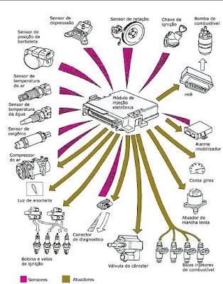 sensores injeçao eletronica