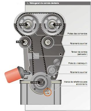 correia motor zetec 1.8 e 2.0