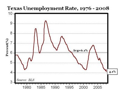 Low Income Chart For Texas