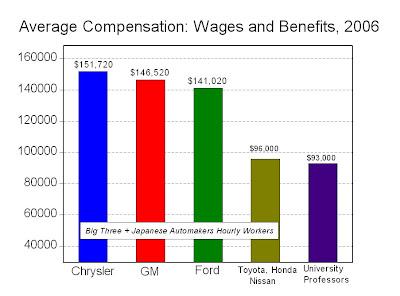 Car Dealership Gm Salaries
